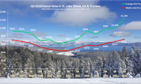 Lake Tahoe Real Estate Market Report - Sales Chart - December 2018