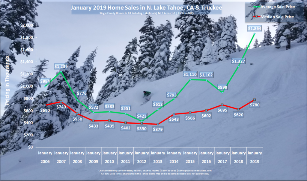 Lake Tahoe Real Estate Market Report - Sales Chart - January 2019