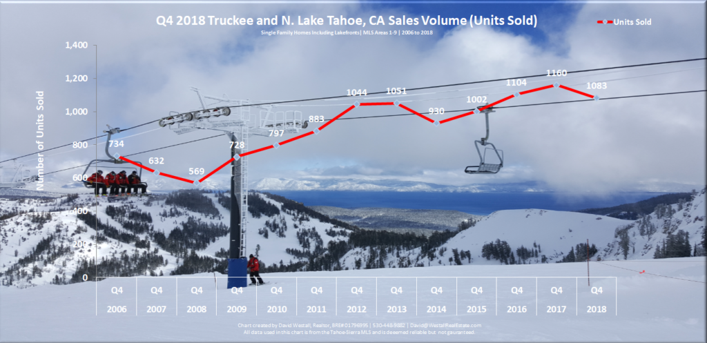 Lake Tahoe Real Estate Market Report December 2018 Sales Volume Chart