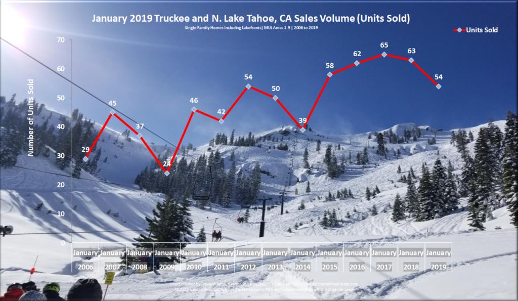 Lake Tahoe Real Estate Market Report - Sales Volume Chart - January 2019