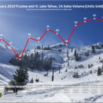 Lake Tahoe Real Estate Market Report - Sales Volume Chart - January 2019