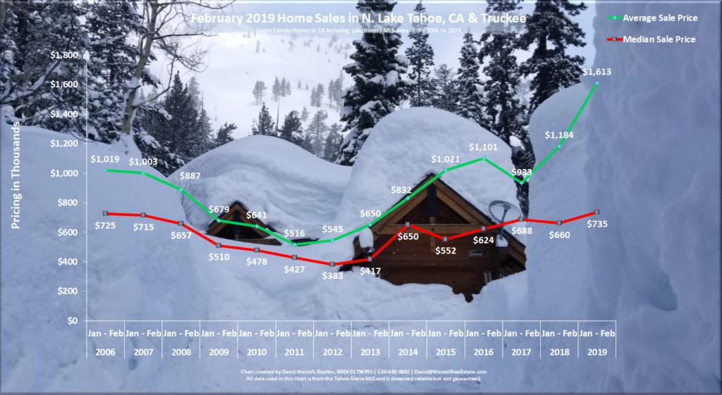 Lake Tahoe Real Estate February 2019 Market Report Sales Chart