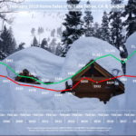 Lake Tahoe Real Estate February 2019 Market Report Sales Chart