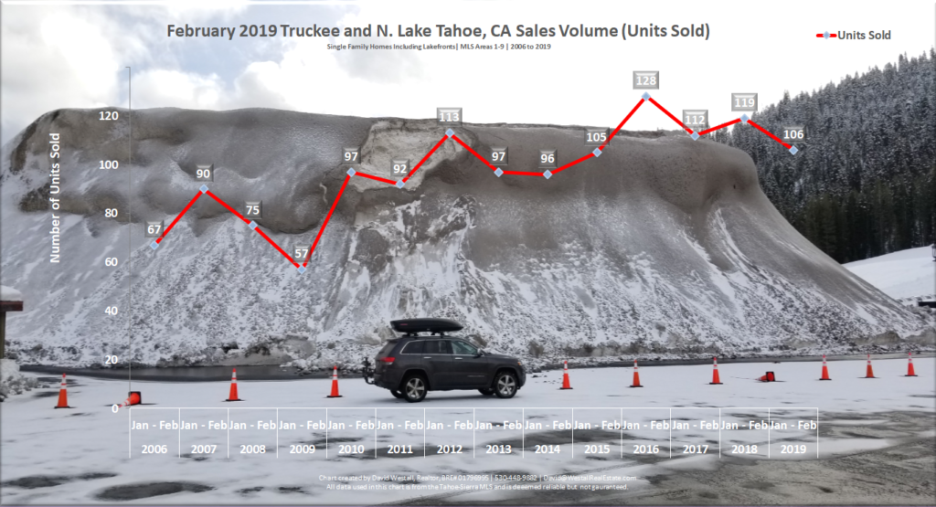 Lake Tahoe Real Estate February 2019 Sales Volume Chart