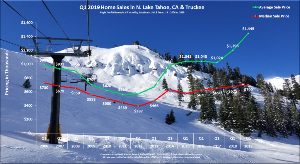 Lake Tahoe Real Estate Market Report - Sales Chart - Q1 2019