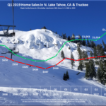 Lake Tahoe Real Estate Market Report - Sales Chart - Q1 2019