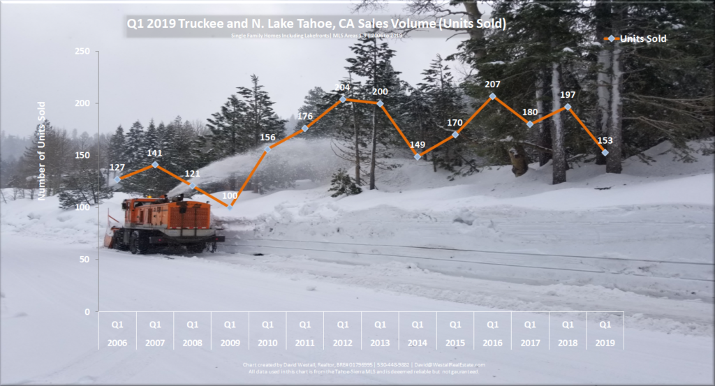 Lake Tahoe Real Estate Market Report - Sales Volume Chart - Q1 2019