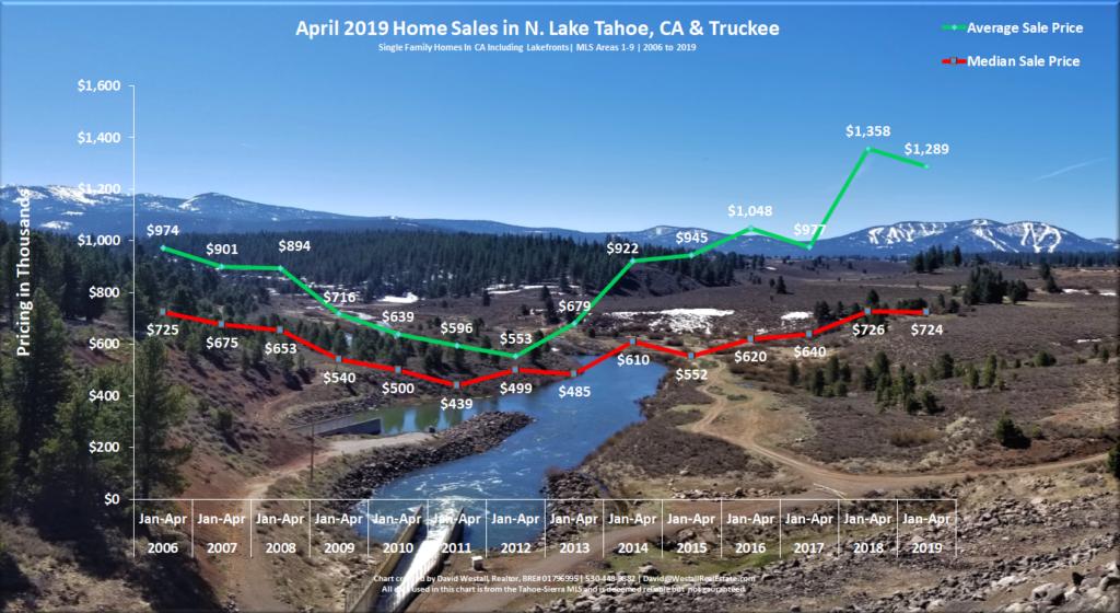 Lake Tahoe Real Estate April 2019 Market Report - Sales Chart