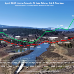 Lake Tahoe Real Estate April 2019 Market Report - Sales Chart