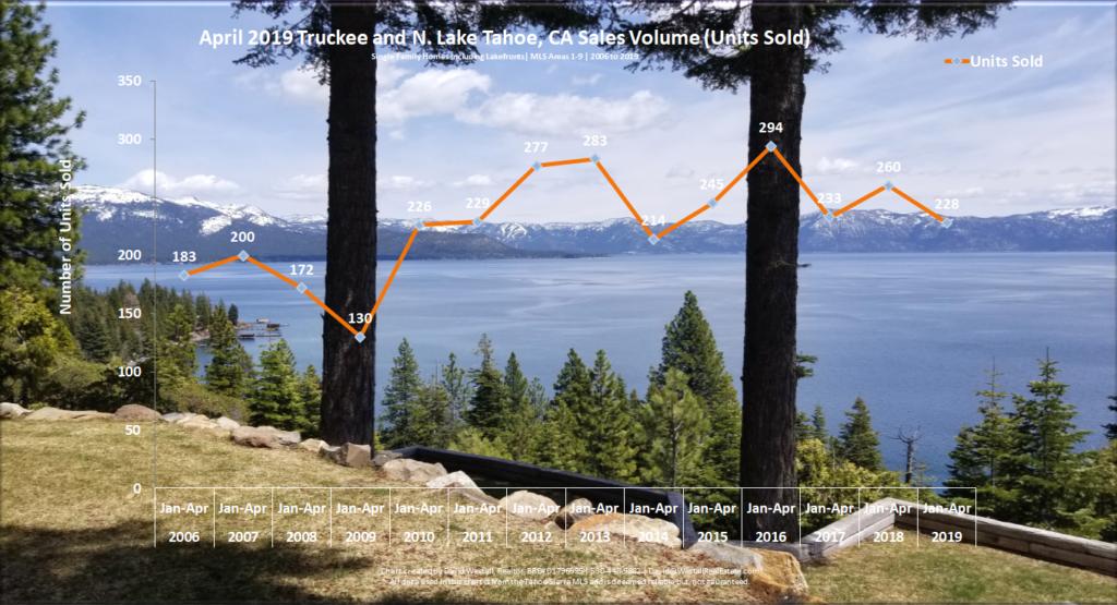 Lake Tahoe Real Estate April 2019 Market Report - Sales Volume Chart