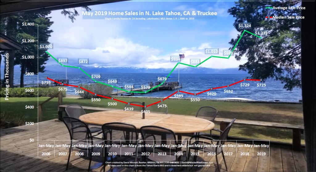 Lake Tahoe Real Estate May 2019 Market Report - Sales Chart