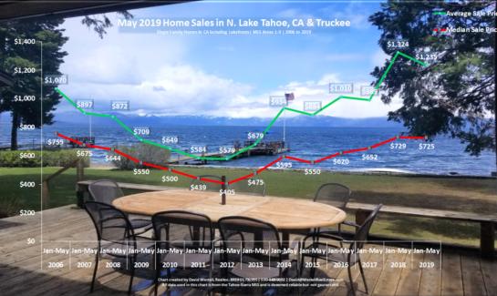 Lake Tahoe Real Estate Market Report - Sales Chart - May 2019
