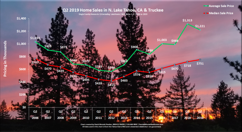 Lake Tahoe Real Estate Q2 2019 Market Report - Sales Chart