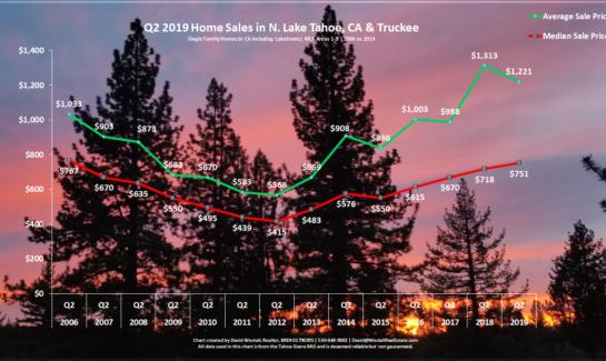 Lake Tahoe Real Estate Market Report