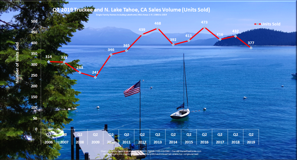 Lake Tahoe Real Estate Q2 2019 Market Report - Sales Volume Chart