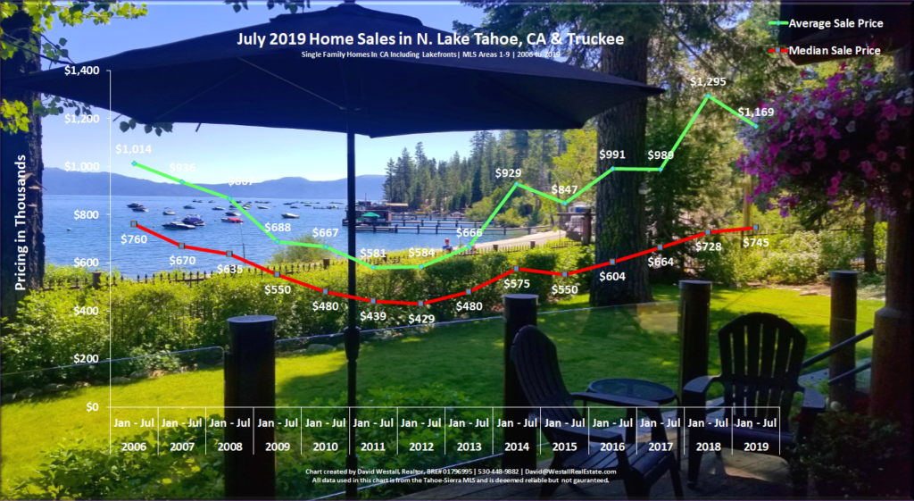 Lake Tahoe Real Estate July 2019 Market Report - Sales Chart