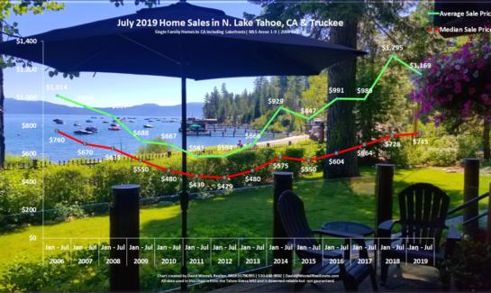 Lake Tahoe Real Estate July 2019 Market Report - Sales Chart