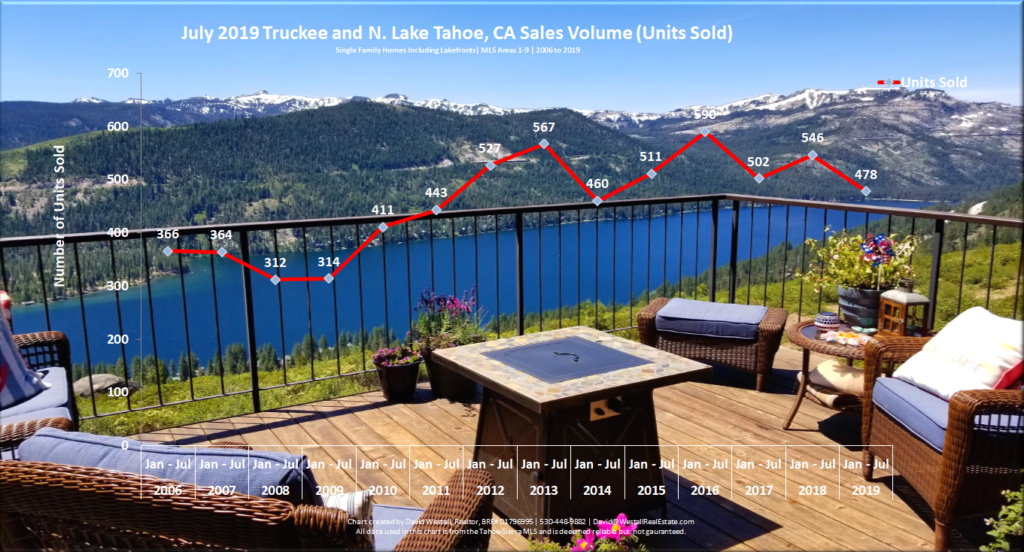 Lake Tahoe Real Estate July 2019 Market Report - Sales Volume Chart