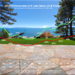 Lake Tahoe Real Estate Q3 Market Report