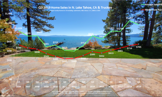 Lake Tahoe Real Estate Q3 2019 Market Report - Sales Chart