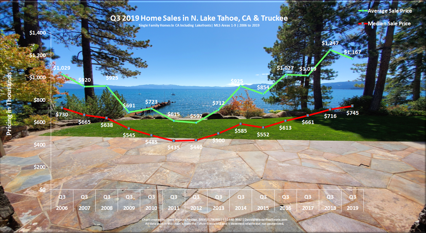 Lake Tahoe Real Estate Q3 2019 Market Report - Sales Chart