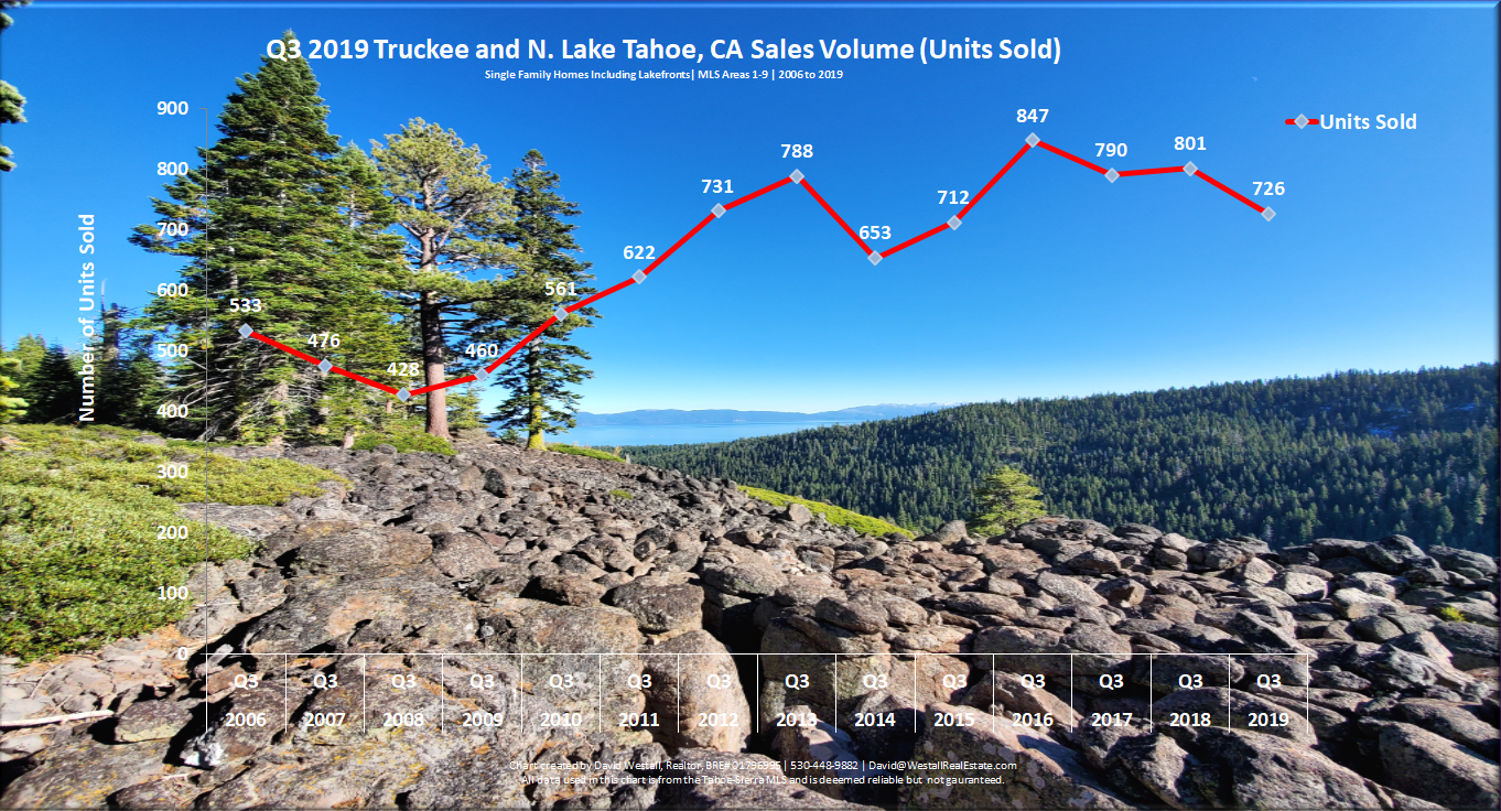Lake Tahoe Real Estate Q3 2019 Market Report - Sales Volume Chart
