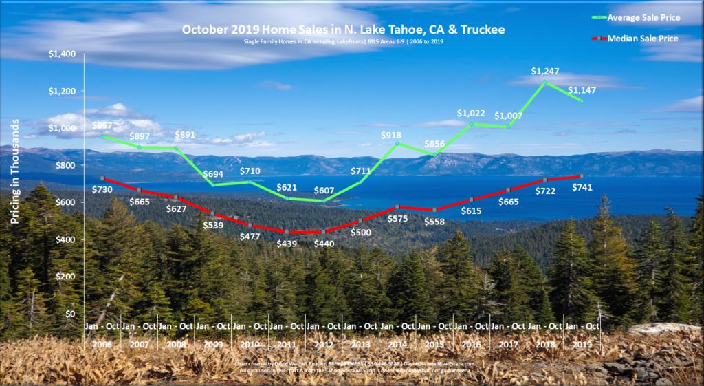 Lake Tahoe Real Estate Market Report - Sales Chart - October 2019