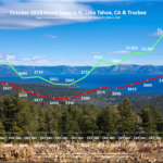 Lake Tahoe Real Estate Market Report - Sales Chart - October 2019