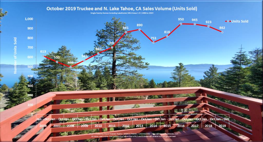 Lake Tahoe Real Estate Market Report - Sales Volume Chart - October 2019