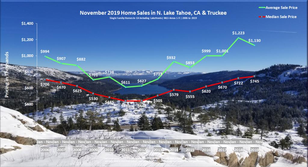 Lake Tahoe Real Estate November 2019 Market Report - Sales Chart