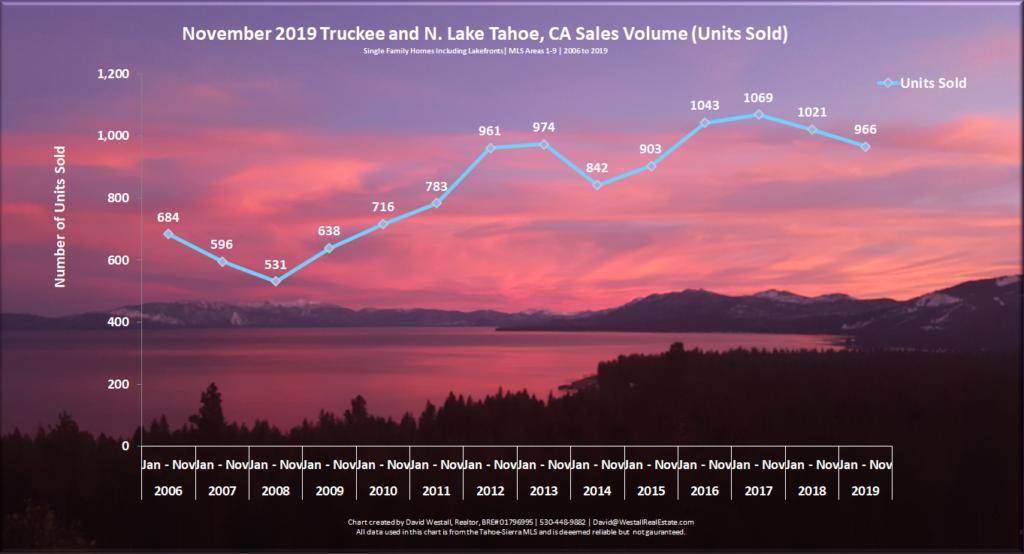 Lake Tahoe Real Estate November 2019 Market Report - Sales Volume Chart