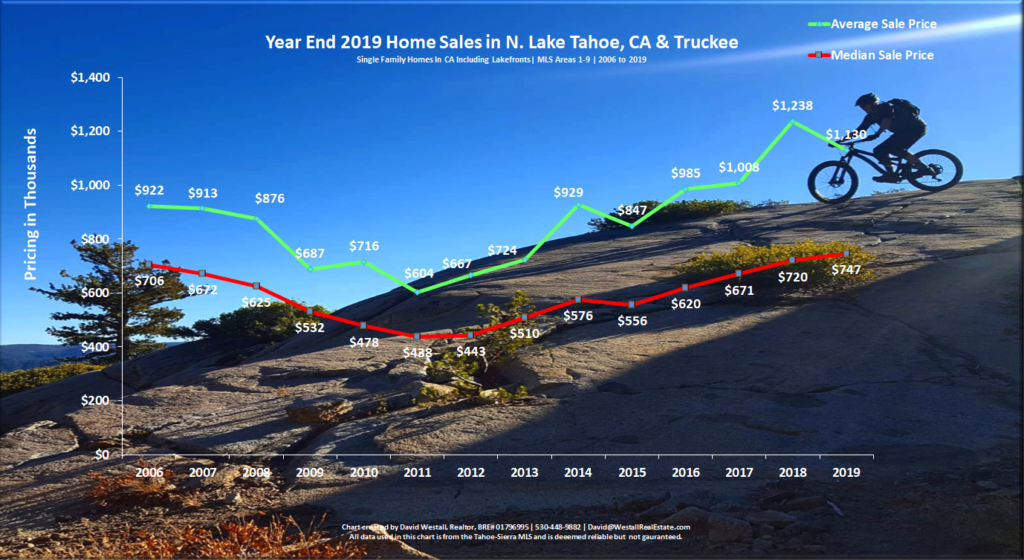 Lake Tahoe Real Estate Year End 2019 Market Report - Sales Chart