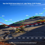 Lake Tahoe Real Estate Year End 2019 Market Report