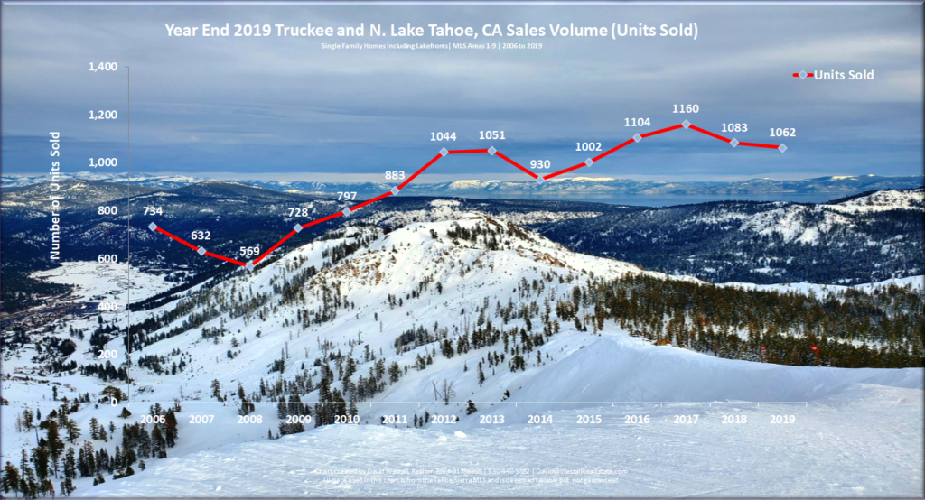 Lake Tahoe Real Estate Year End 2019 Market Report - Sales Volume Chart