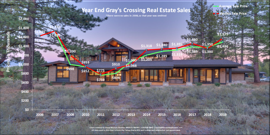 Gray's Crossing Real Estate Year-End 2019 Market Report - Sales Chart