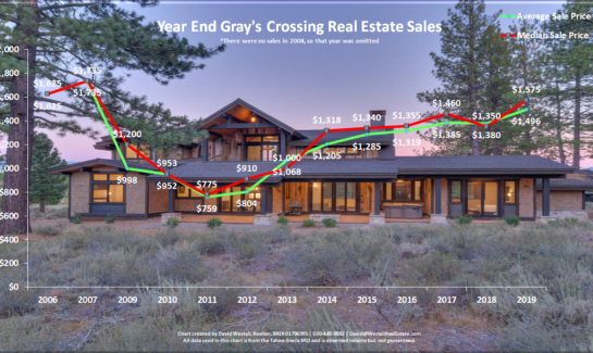 Gray's Crossing Real Estate Year End 2019 Sales Chart