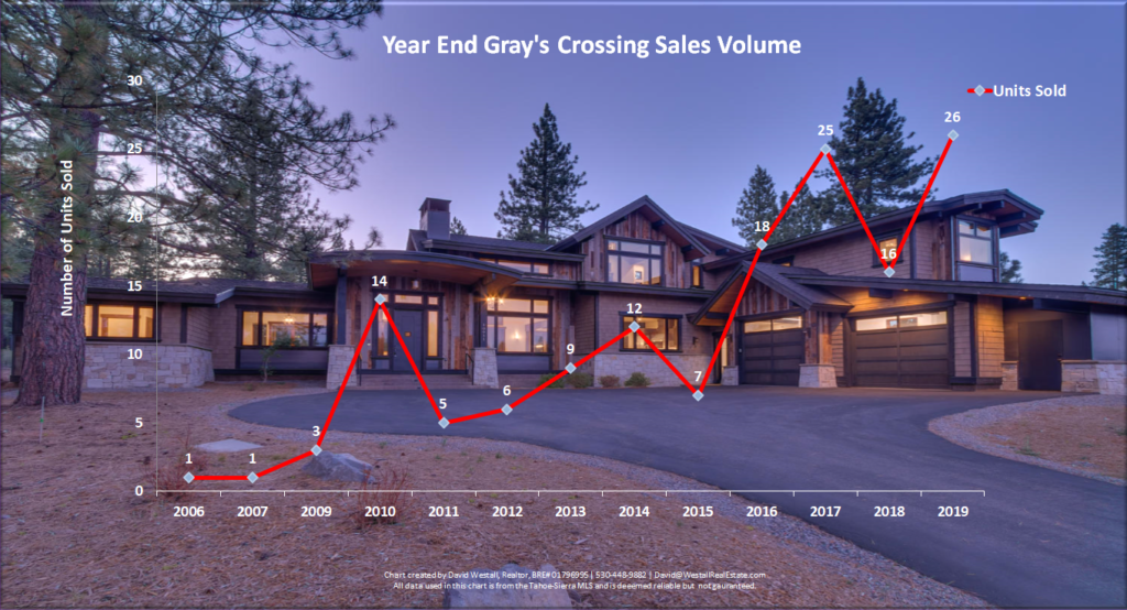 Gray's Crossing Real Estate Year-End 2019 Market Report - Sales Volume Chart