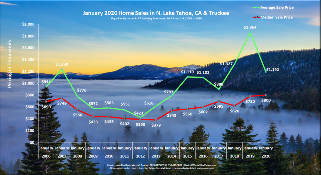 Lake Tahoe Real Estate January 2020 Market Report - Sales Chart