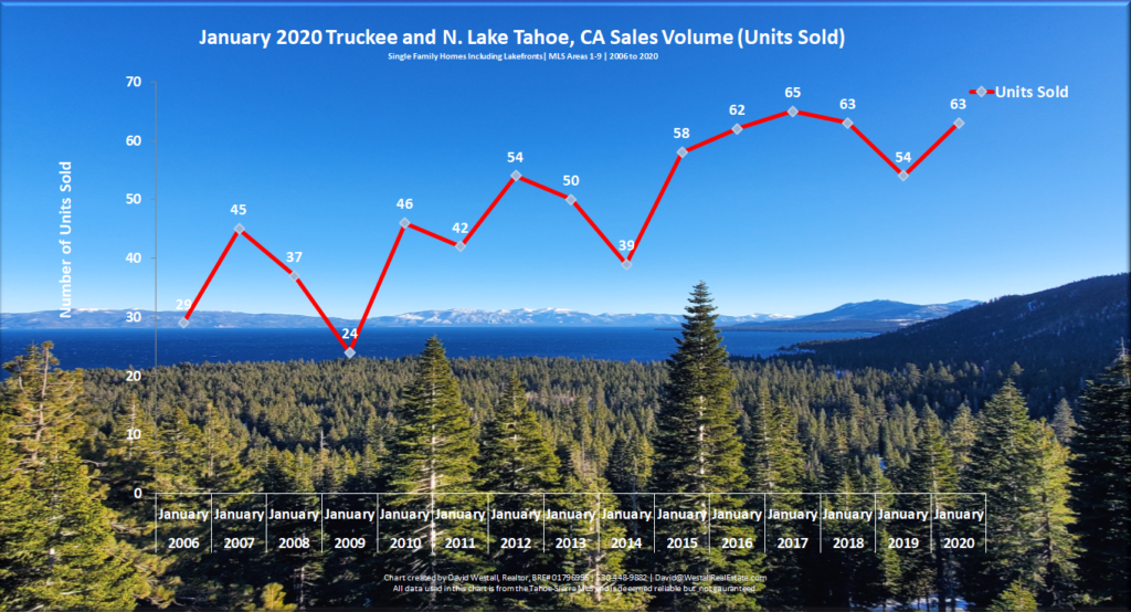 Lake Tahoe Real Estate January 2020 Market Report - Sales Volume Chart