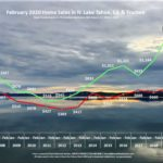 Lake Tahoe Real Estate February 2020 Market Report - Sales Chart