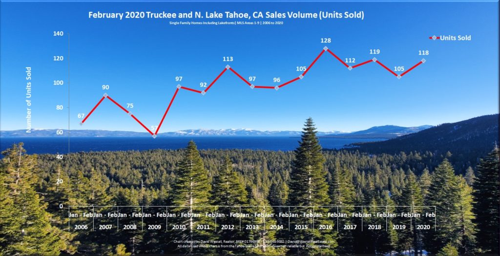 Lake Tahoe Real Estate February 2020 Market Report - Sales Volume Chart