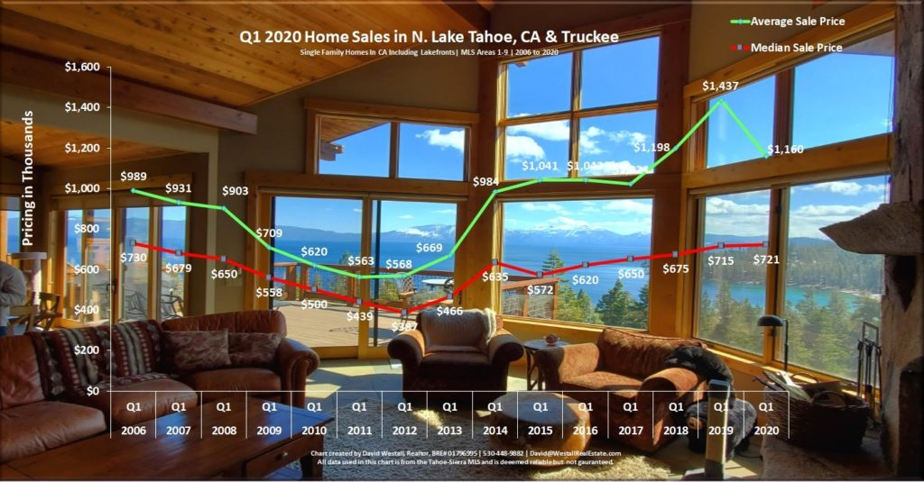 Lake Tahoe Real Estate Q1 2020 Market Report - Sales Chart