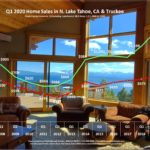 Lake Tahoe Real Estate Q1 2020 Market Report