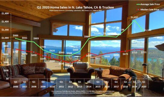 Lake Tahoe Real Estate Q1 2020 Market Report - Sales Chart