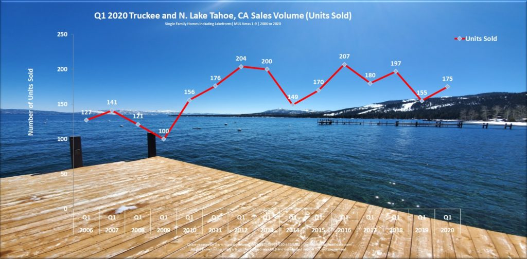 Lake Tahoe Real Estate Q1 2020 Market Report - Sales Volume Chart