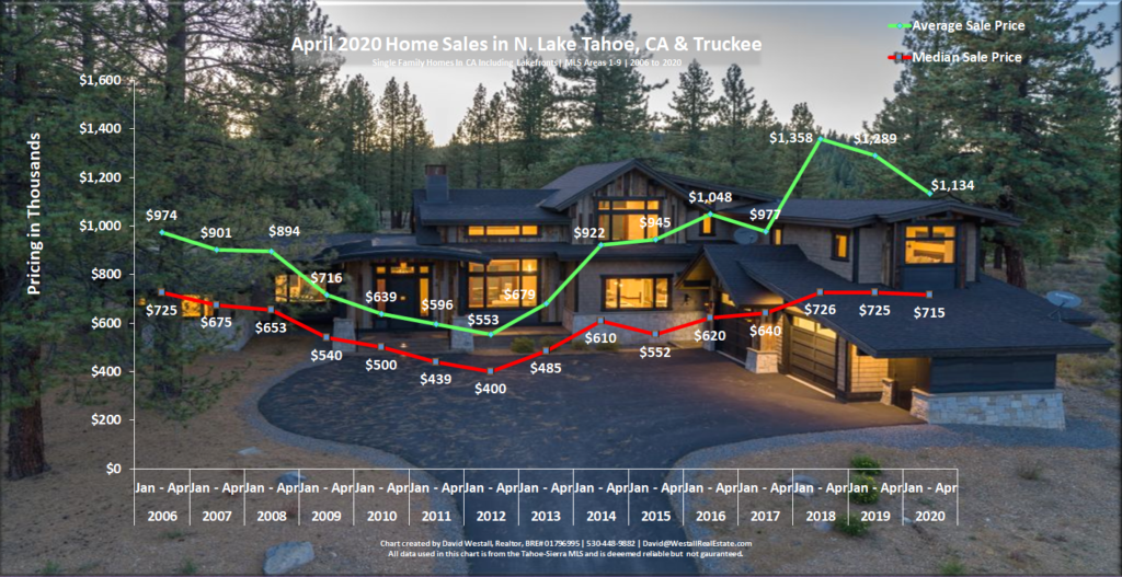 Lake Tahoe Real Estate Market Report - Sales Chart - April 2020