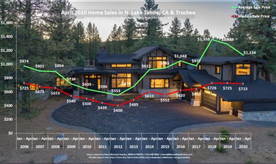 Lake Tahoe Real Estate Market Report - Sales Chart - April 2020