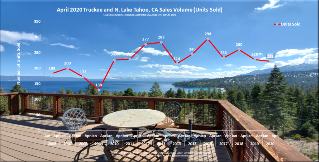 Lake Tahoe Real Estate Market Report - Sales Volume Chart - April 2020