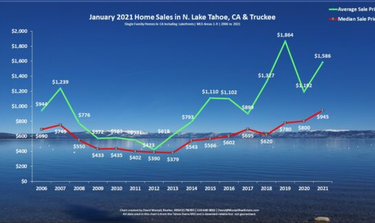 Lake Tahoe Real Estate January 2021 Sales Chart