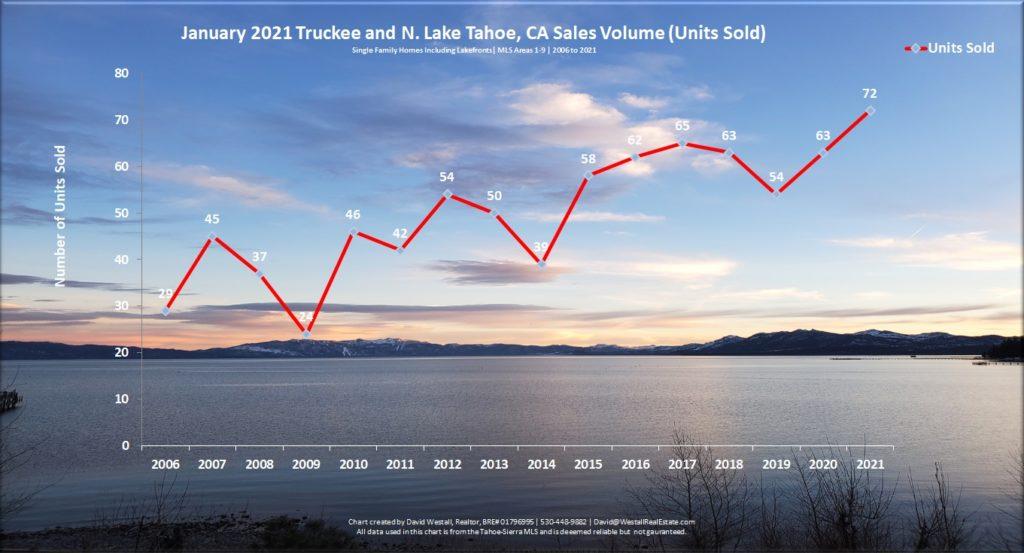 Lake Tahoe Real Estate January 2021 Sales Volume Chart